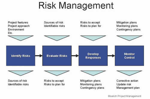 Project Risk Management Process Flow Diagram - Wiring Diagram •